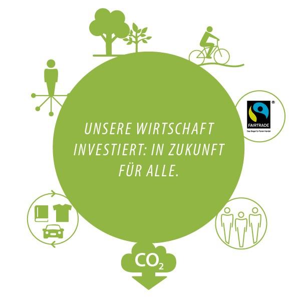 Marketing für Nachhaltigkeit